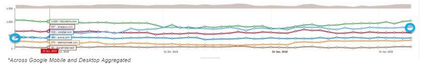 ExOne Case Study Graph